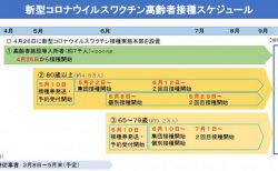 福山市の新型コロナワクチン接種について